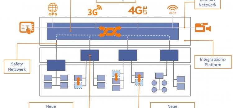 Neue E&E-Architektur