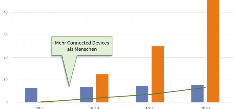 Vom Web zum IoT